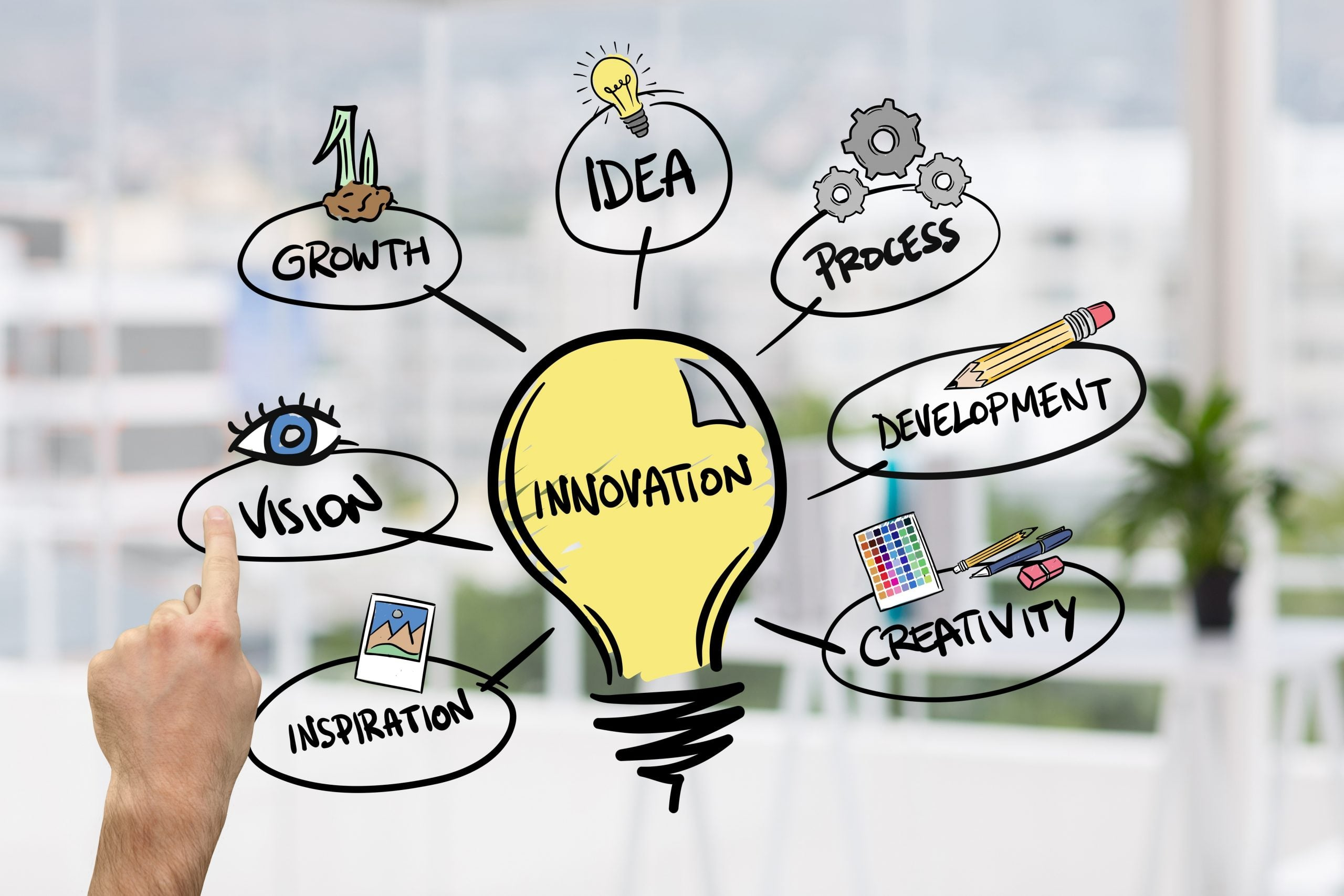 What is Risk Taking and Innovation?